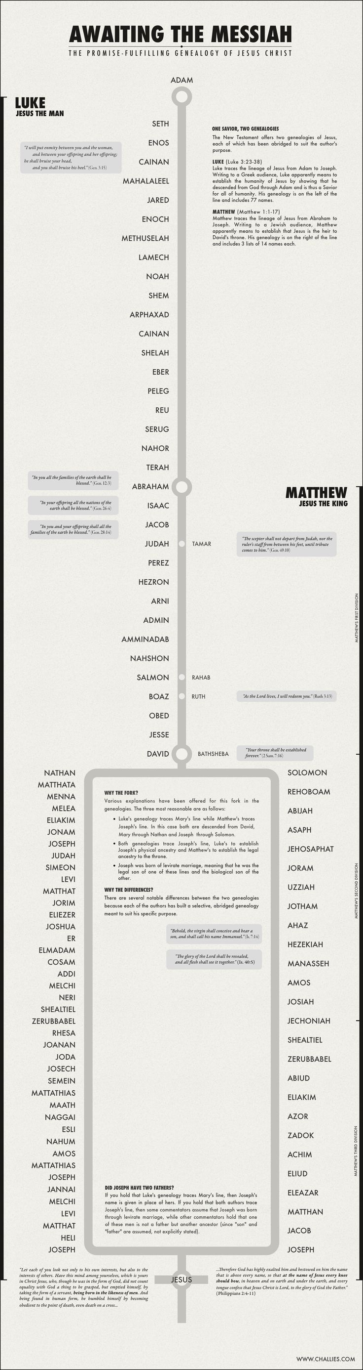 Visual aid to understanding the Bible.