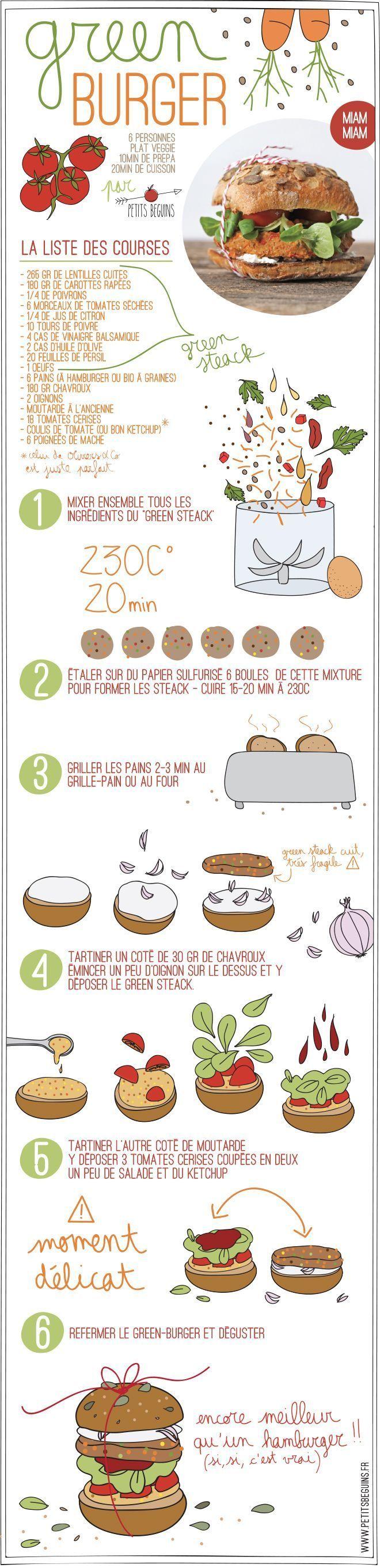 RecetteS illustrées cuisine en autonomie, lire peser Greenburger - Recette Veggie - Petits Béguins