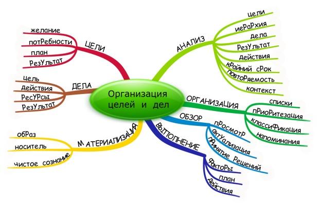 Организация личных целей и дел
