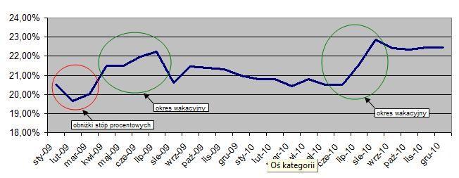 1. istotny wzrost oprocentowania rzeczywistego ofert kredytowych (2014 rok). Źródło www.comperia.pl
