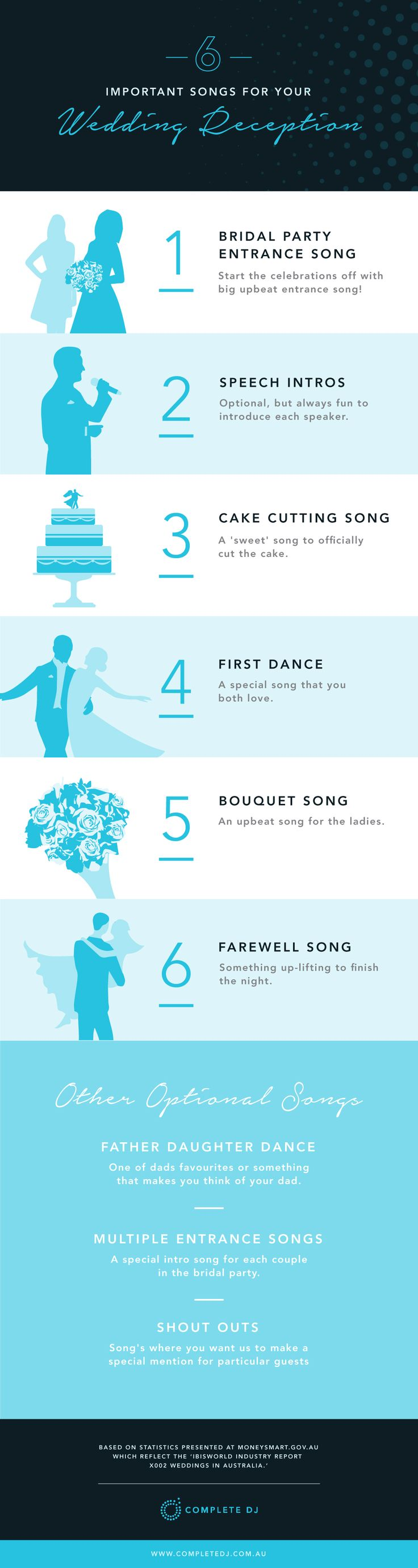 All The Important Songs Youll Need To Think Of For Your Wedding Repetition