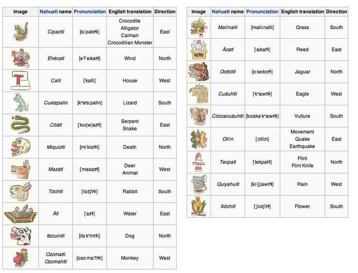 Aztec Calendar Art Lesson : Aztec day signs calendar sun stone crystalinks