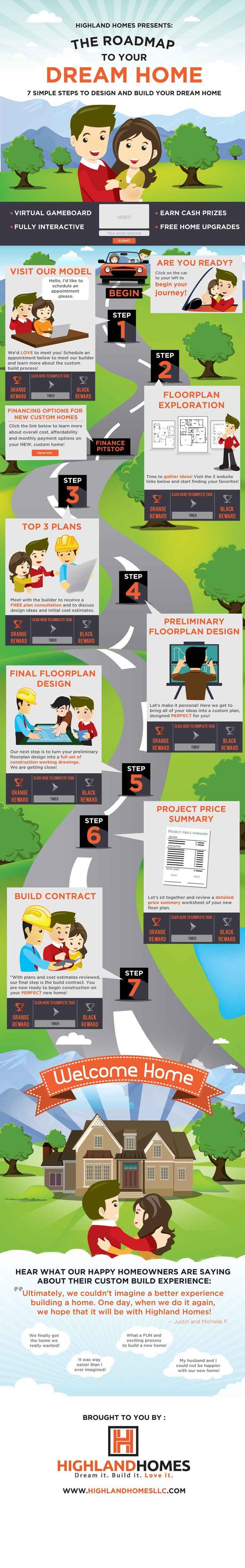 fritzR - Stunning 7 step info graphic for high end custom home builder