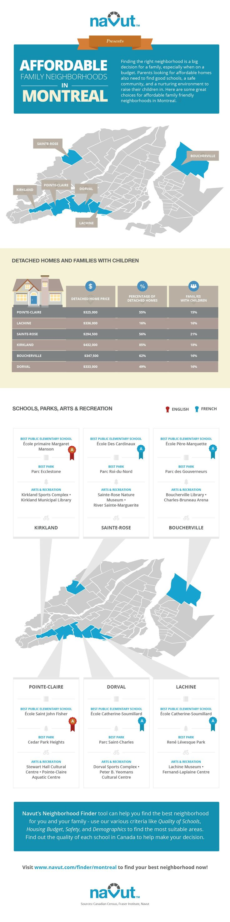 Infographic: Affordable Family Neighborhoods In Montreal