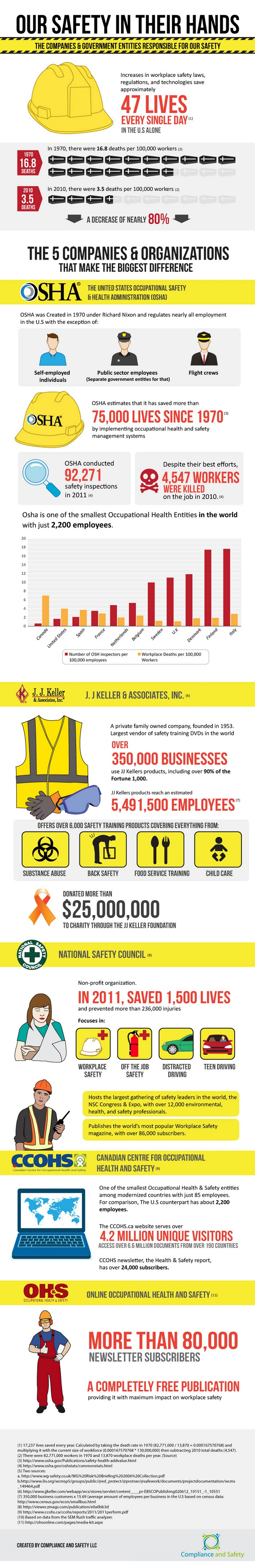 Did you know that workplace safety regulations save 47