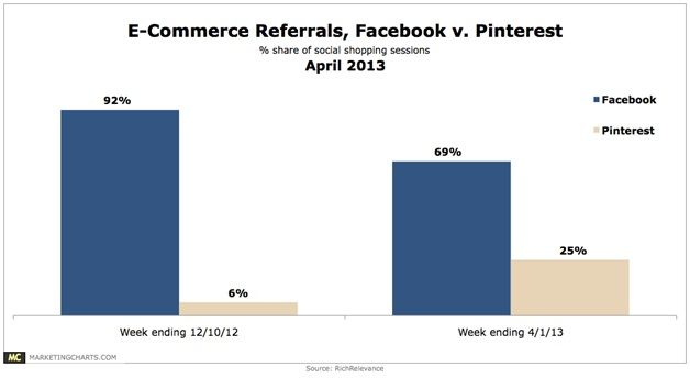 Marketing for eCommerce in India - Growth hacking beyond Facebook