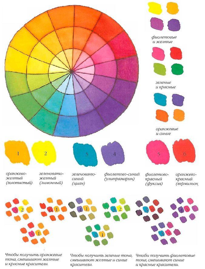 палитра смешивания цветов фото теме