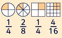 Física +: Começando a compreender o que é uma fração.                                                                                                                                                     Mais