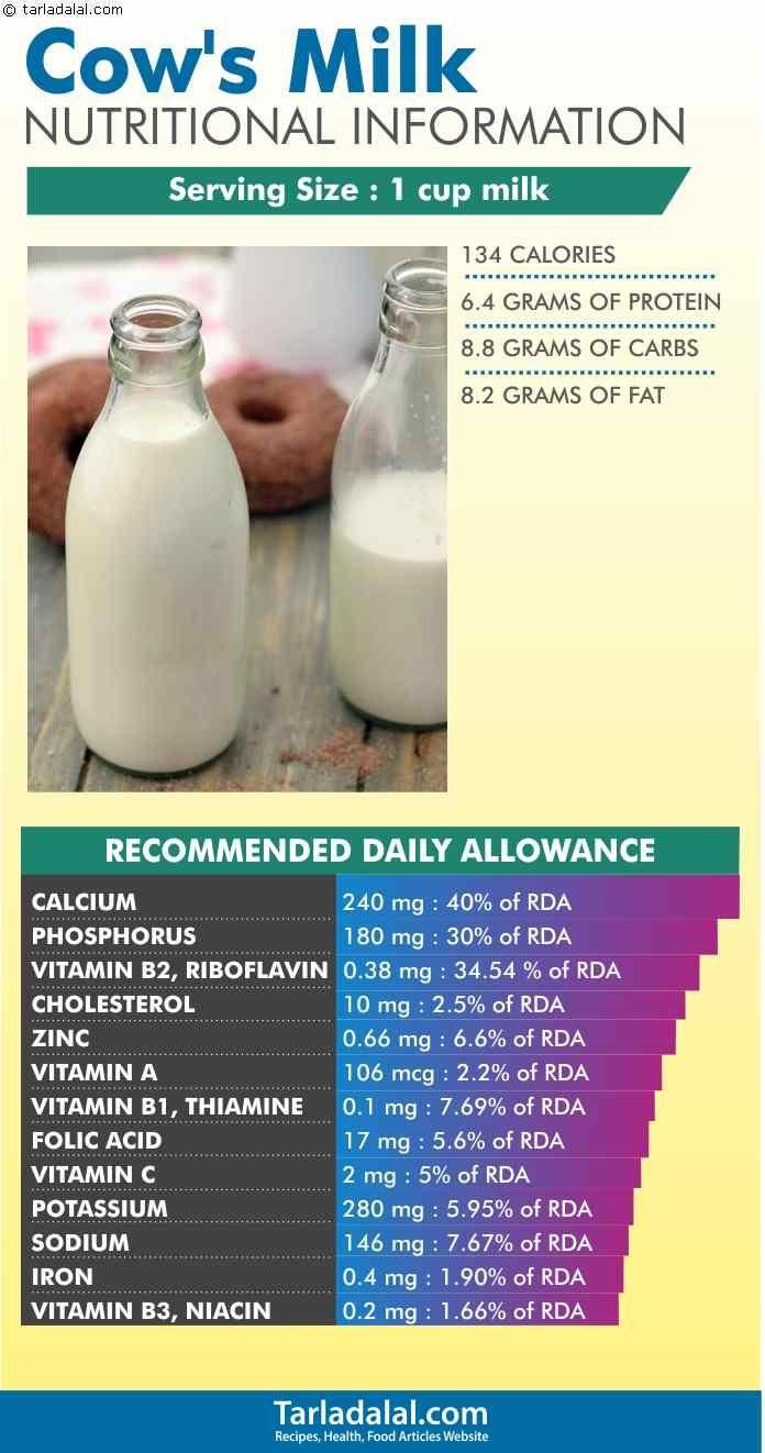8 Important Health Benefits of Milk | healthy solution | Milk