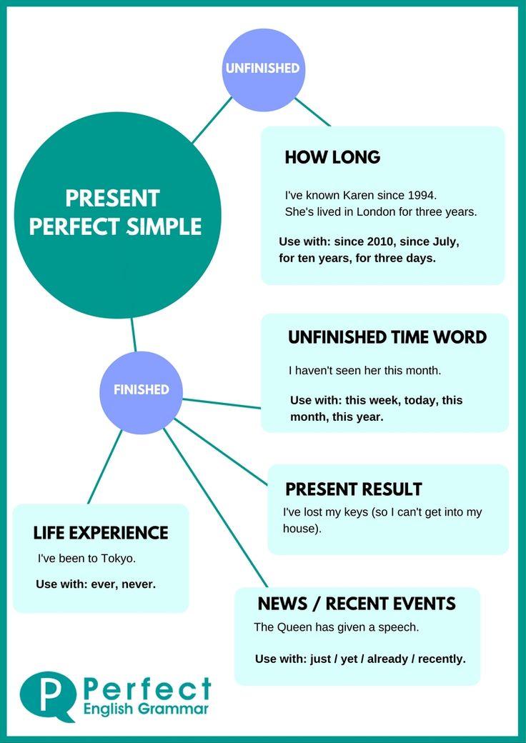 Present Perfect Infographic