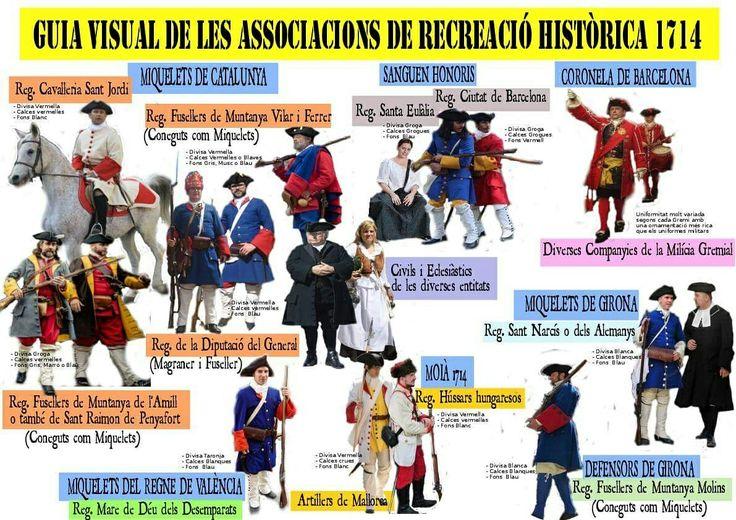 Guia gràfica de grups catalans i valencians de Recreació d'unitats del 1714