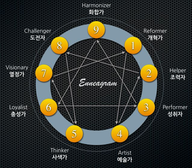 The Ancient Enneagram Personality Test with Detailed Profiles: Finding Out Who We Really Are. Via Alex Myles