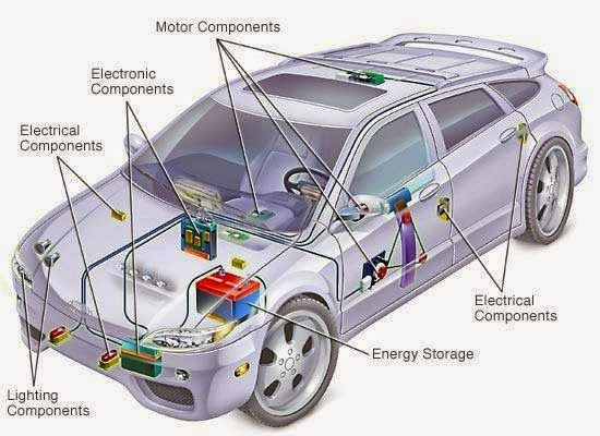 Role of electronics in a car - Electrical Engineering Pics: Role of electronics in a car