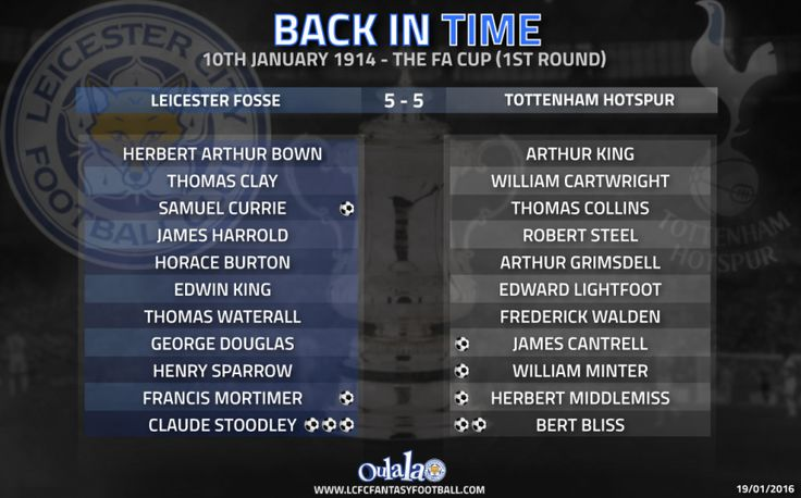 Leicester City, face Tottenham tonight in their FA Cup 3rd round replay at the King Power Stadium, following an exciting 2-2 draw at White Hart Lane 10 days ago...