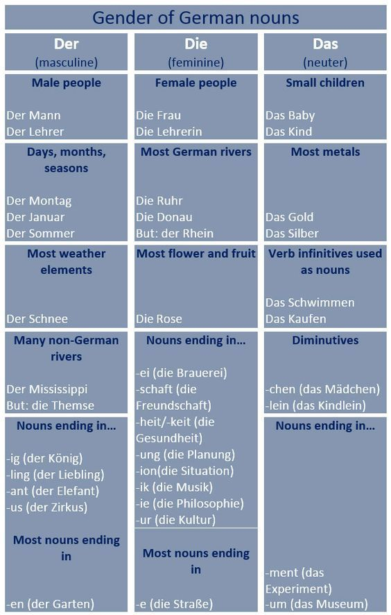 Some Hints on How to Guess Gender of German Nouns