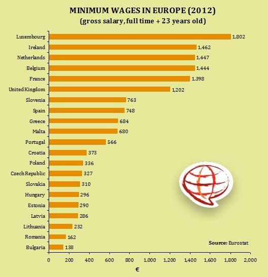 Irlanda el segundo en Europa con mayor salario mínimo.    www.trabajaenirlanda.es                              Salarios mínimos en Europa (2012) - via UnitedExplanations.
