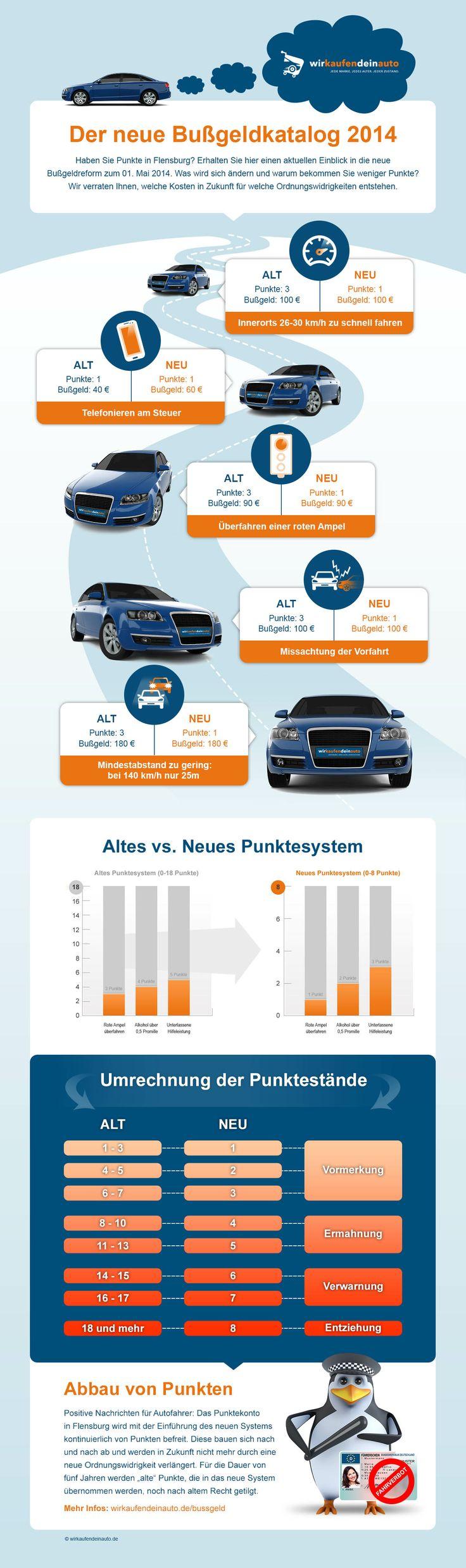 Infografik Bußgeldkatalog 2014