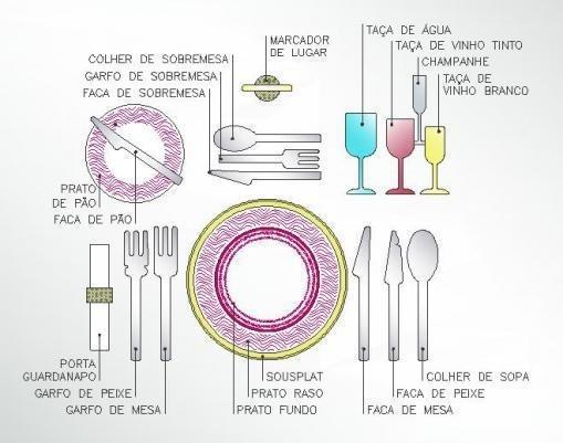Como arrumar uma mesa