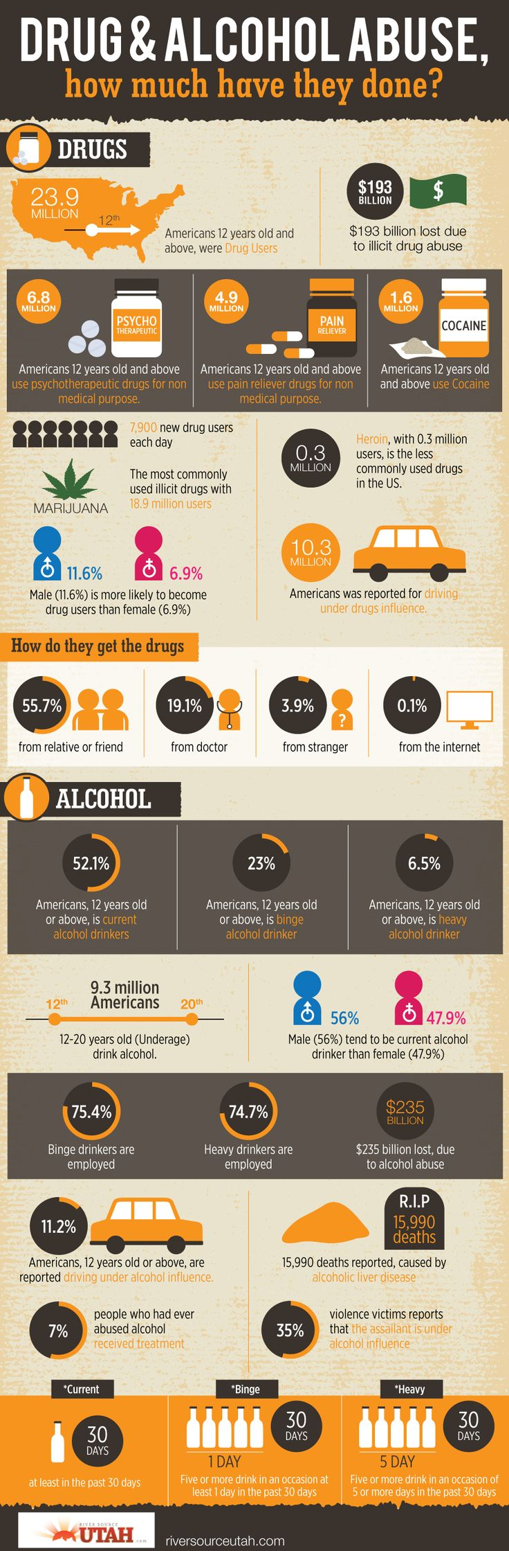 Drug & Alcohol Abuse, How Much Have They Done?  #Infographic #AlcoholAbuse #Drug
