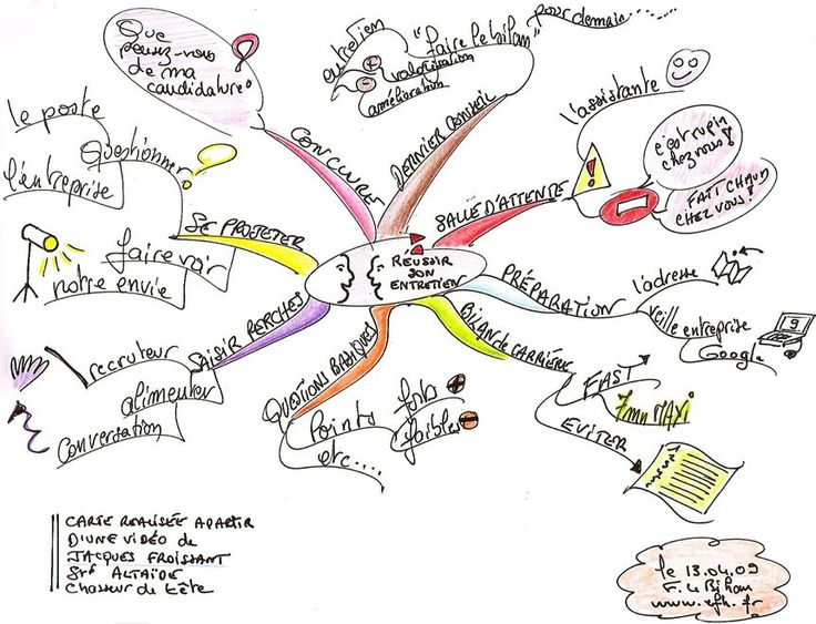 102 best images about carte mentale mind mapping on