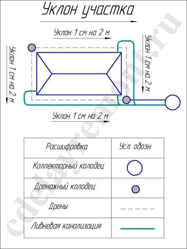 Схема пристенного (или кольцевого) дренажа фундамента