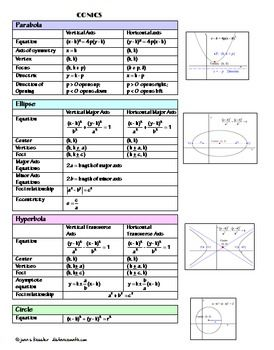 PreCalculus Conics Cheat Sheet   Reference Sheet plus Fold