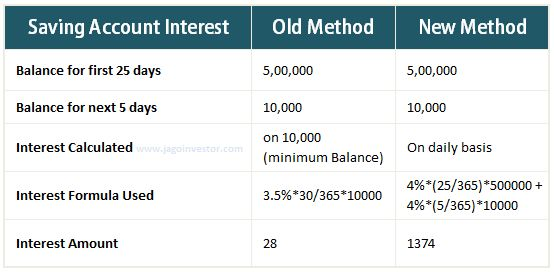 How is interest on saving bank account is calculated? #bank #saving #account http://zimbabwe.remmont.com/how-is-interest-on-saving-bank-account-is-calculated-bank-saving-account/  # How is interest on saving bank account is calculated ? A lot of people do not know interest is calculated on their savings bank account.In this article I will explain all the aspects of interest on a savings bank account. Earlier all the banks had the same interest on their saving bank accounts, which was 4%. so…