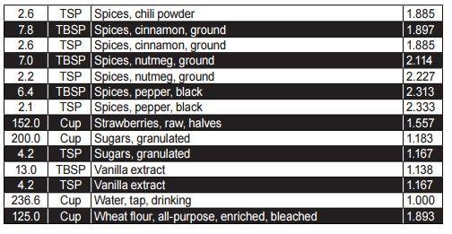 Tablas de Conversión de Alimentos (Peso-Volumen) Sección 5 Los chefs normalmente cocina comida internacional y utilizan productos de diferentes partes …