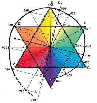 Модель радуги