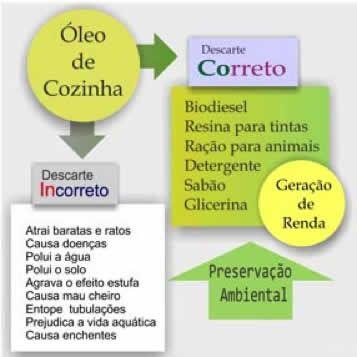 Óleo de Cozinha - Resíduos Sólidos - Meio Ambiente - DAEMO Ambiental - Olímpia-SP