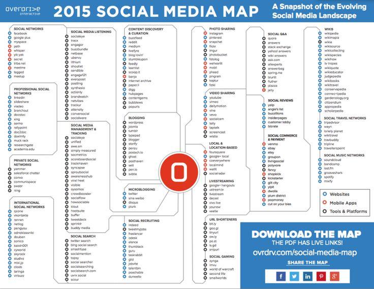 Mega Entdeckung: Eine Social Media Karte mit allen wichtigen Tools, Apps und Plattformen. Danke #Futurebiz.