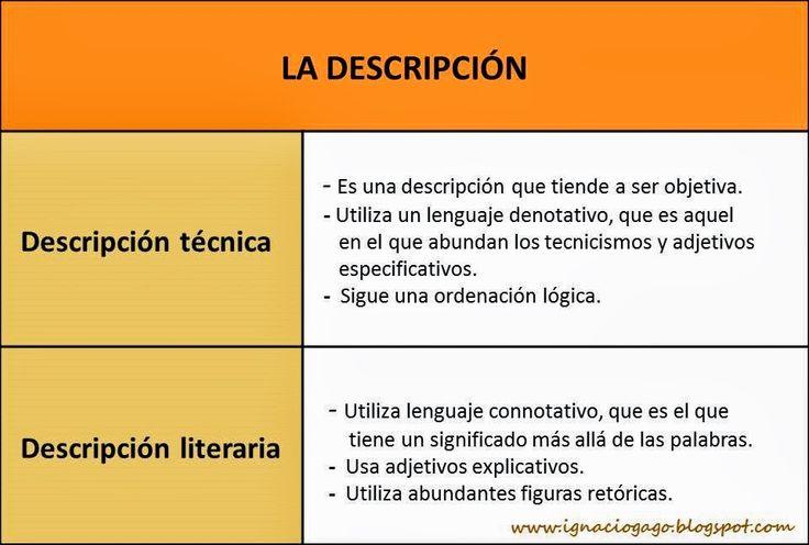 Materiales de Lengua y Literatura: EL TEXTO DESCRIPTIVO