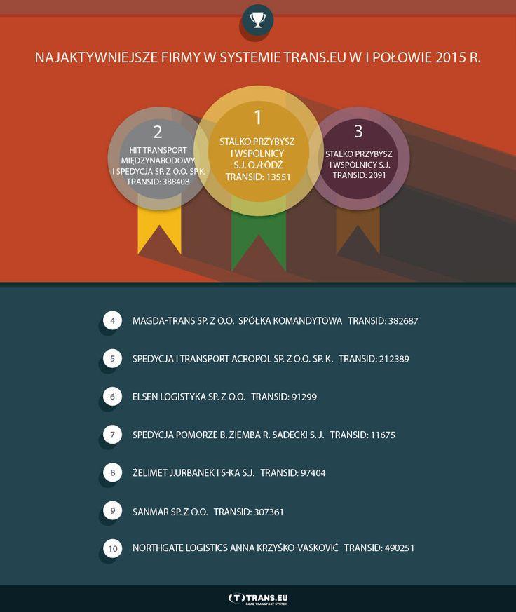 Top 10 - czyli najaktywniejsze firmy w Systemie Trans.eu w I połowie 2015 r.
