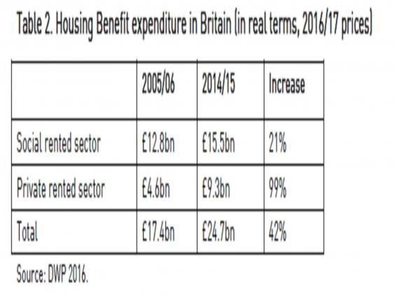 Taxpayer money paid to private landlords doubles over 10 years, reaching almost £10bn  The National Housing Federation calculates that £9.3bn of the £24bn housing benefit last year went to landlords in the private rented sector, up from just £4.6bn in 2005/06
