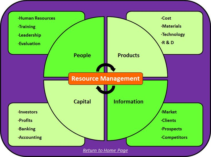 managing financial resource Financial management is an important skill of every small business owner or manager every decision that an owner makes has a financial impact on the company, and he has to make these decisions.