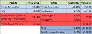 Elecciones 2017: Ganadores y perdedores en relación a las PASO 2013