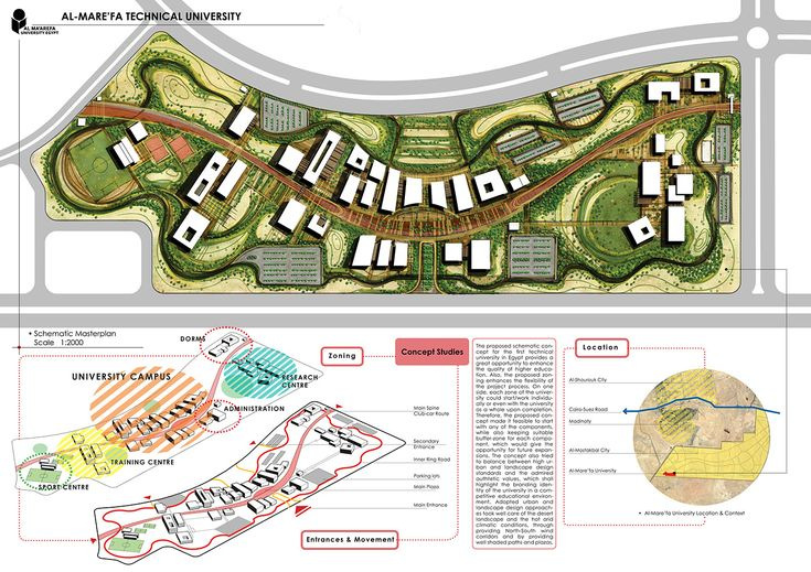Schematic Masterplan proposal for a technical university