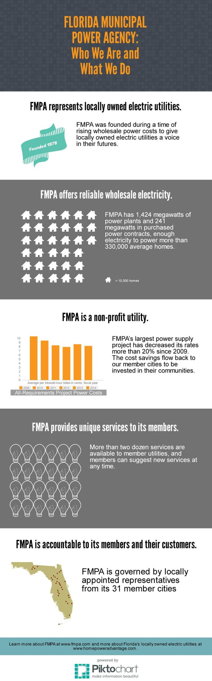 infographic that describes to the public the value of municipal utilities working together through joint action. These benefits include: -Decreasing rates more than 20% since 2009 -Managing the resources to power more than 330,000 average homes -Offering more than two dozen member services