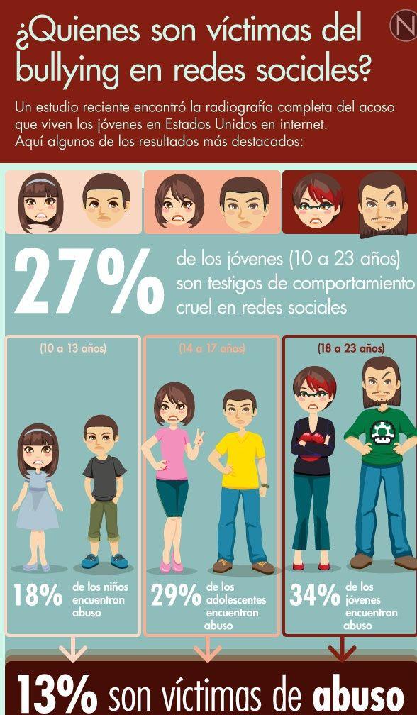 Quienes son los victimas del acoso escolar?