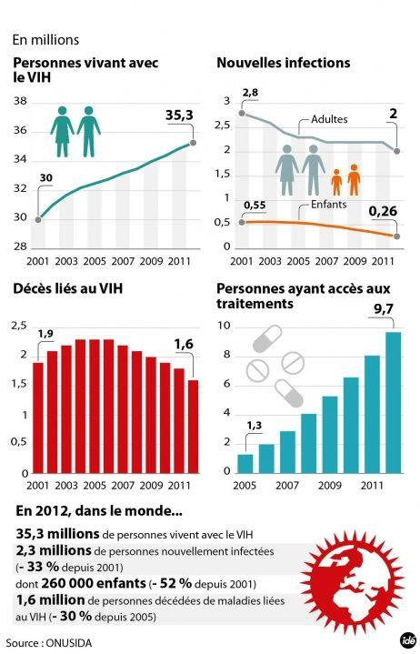 """Sida : l'épidémie recule - Les Nations unies, dans leur rapport annuel sur le virus VIH, font état de progrès """"spectaculaires"""", grâce à un meilleur accès aux traitements dans le monde. #FranceInfo #santé #sida #onu"""