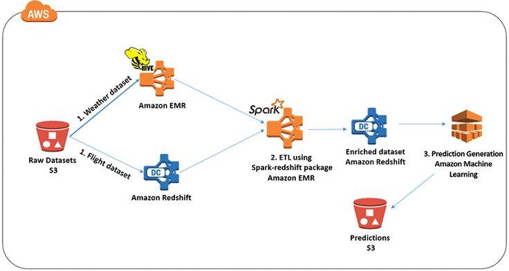Powering Amazon Redshift Analytics with Apache Spark and Amazon Machine Learning   AWS Big Data Blog