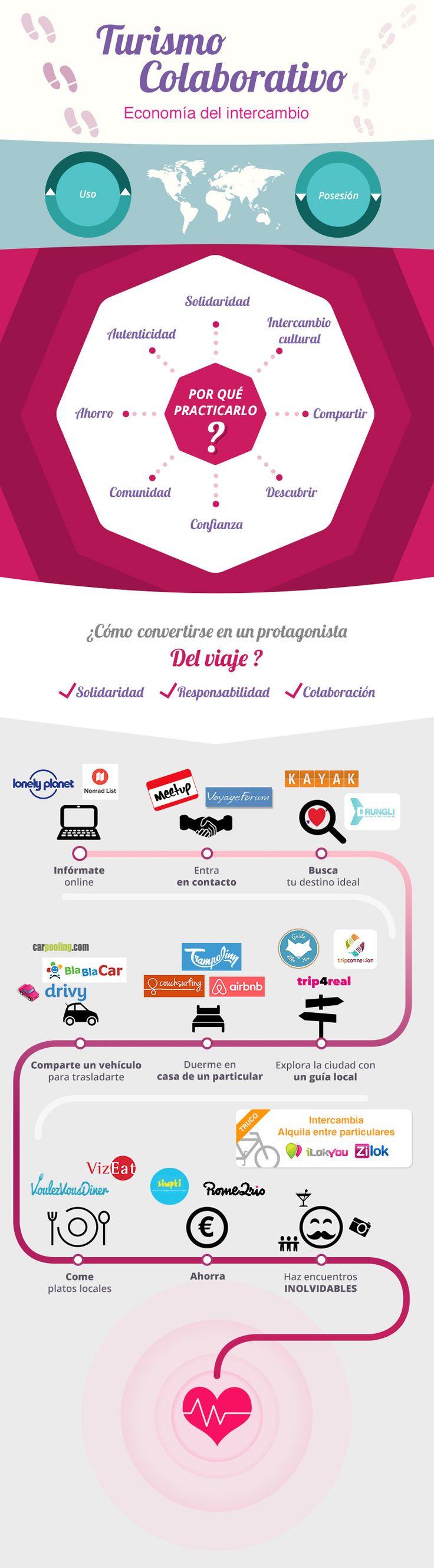 Infografía: Consumo colaborativo en el sector turismo