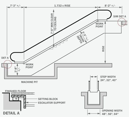 Escalator Planning Diagram
