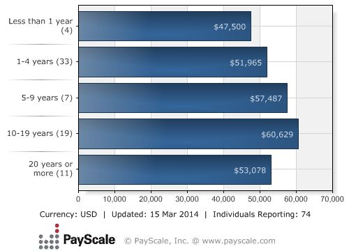 Psychiatric Nurse (RN) Salary by Years of Experience