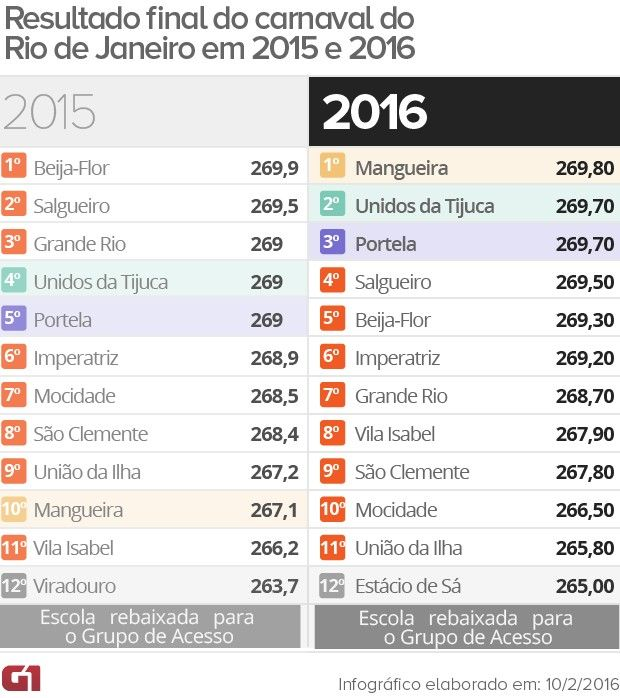 2016 Rio Carnaval Results:  Mangueira  finished just ahead of Unidos da Tiguca & Portela and was joined by Salgueiro, Beija-Flor & Imperatriz in the Parade of Champions for the Rio de Janeiro Carnaval 2016 [Estacio de Sa drops to the Access League