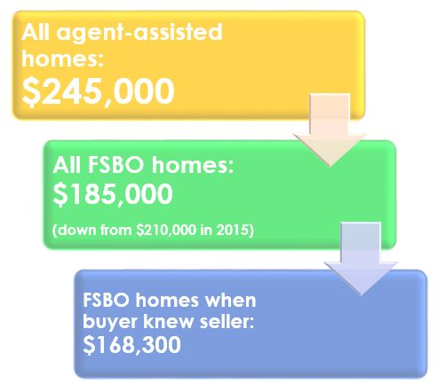 Homes Sell For More With A REALTOR® Than If You Sell Solo, Research Says
