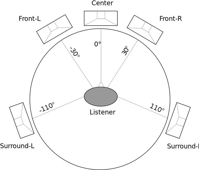 How To Set Up Speakers to Go Beyond 5.1 Surround Sound