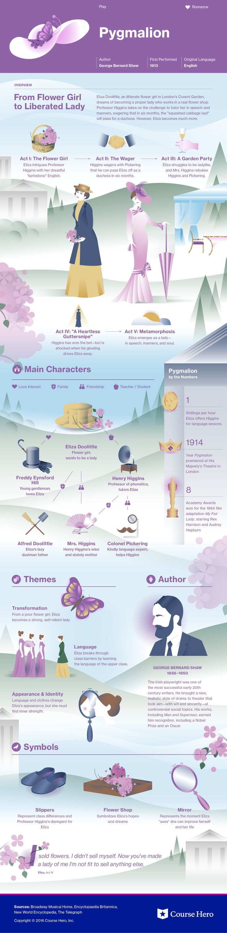 This @CourseHero infographic on Pygmalion is both visually stunning and informative!