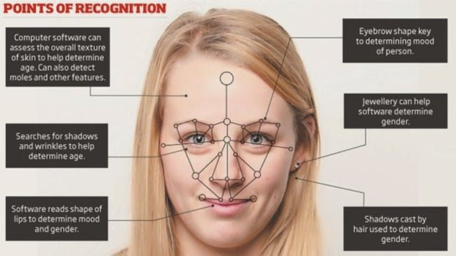 Facial Recognition Technology: http://futuristicnews.com/tag/facial-recognition/