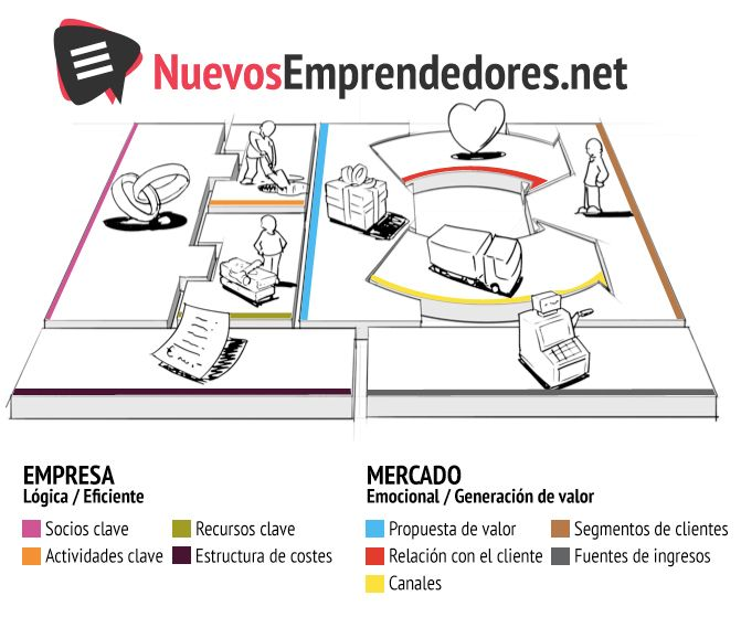 Diagrama del modelo canvas